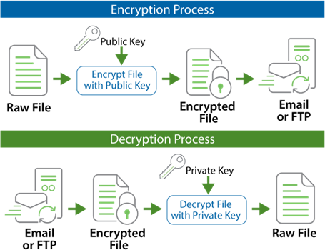 Open PGP Encryption and Decryption Process | GoAnywhere MFT