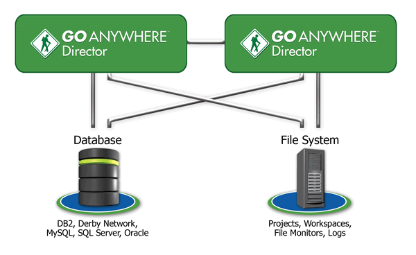 GoAnywhere Director Clustering for High Availability