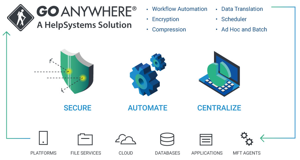 GoAnywhere MFT helps you secure, automate, and centralize your file transfers.