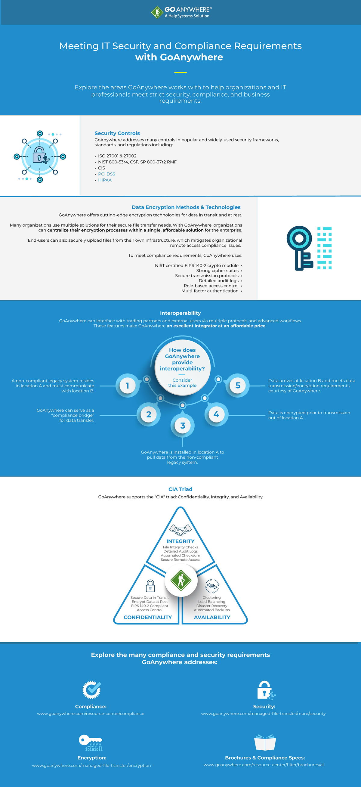 Infographic on Security and Compliance Requirements
