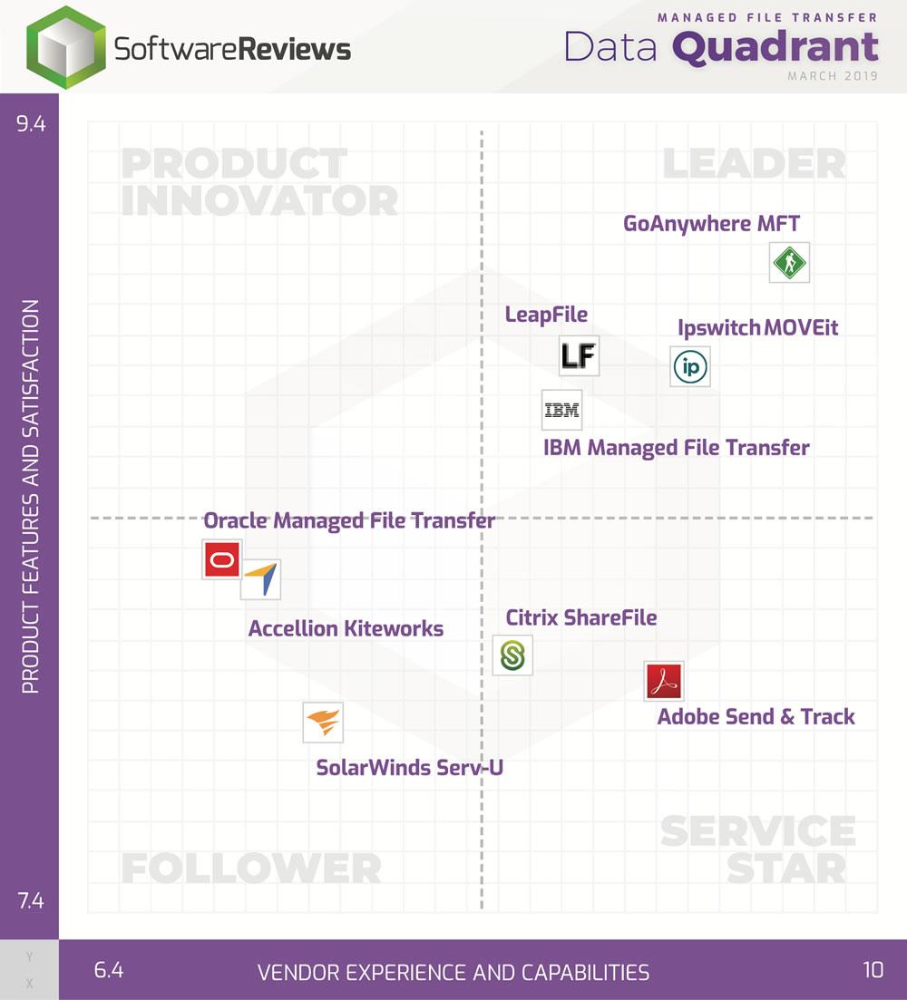 MFT Data Quadrant Leaders