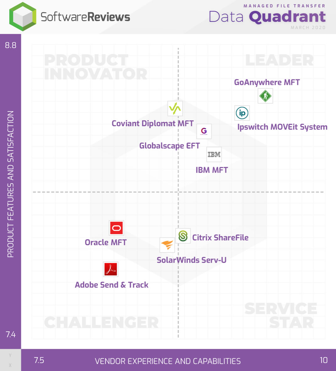 GoAnywhere is a leading software according to software reviews data quadrant